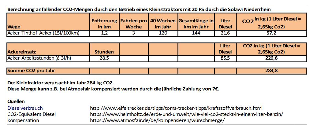 Tabelle Co2-Berechnung Trecker